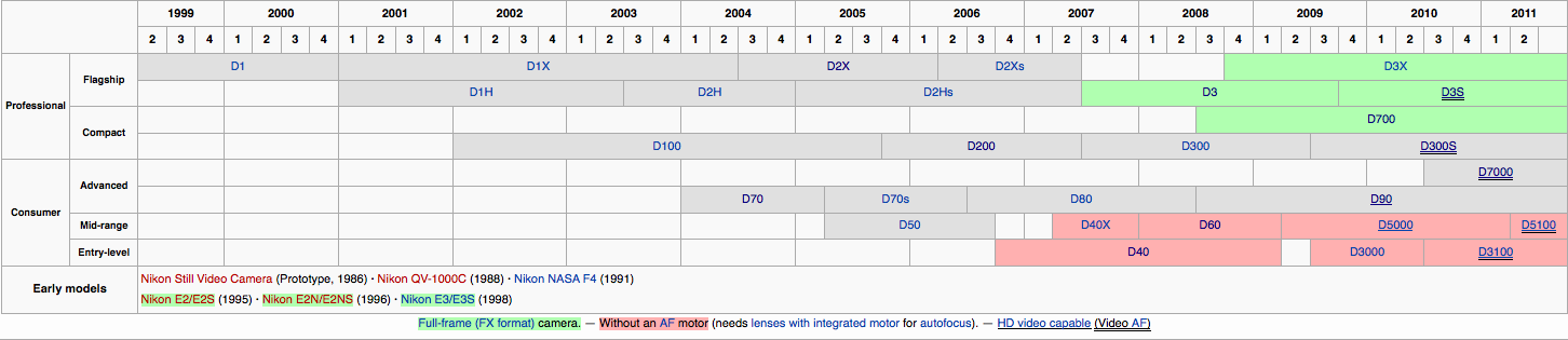 Nikon DSLR Timeline